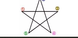 五芒星をどこから書き始めるかで性格がわかる!?