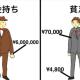【雑学】お金持ちと貧乏人は真逆!? 両者の行動・考え方の違いとは